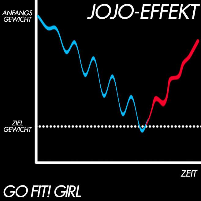 JoJo-Effekt